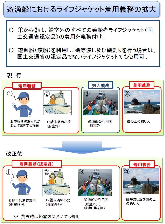水産庁:ライフジャケット着用義務化の拡大の概要